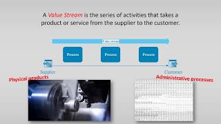 VSM 1 – Introduction to Value Stream Mapping (VSM)